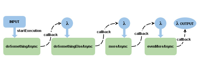 callback-syndrome-cause