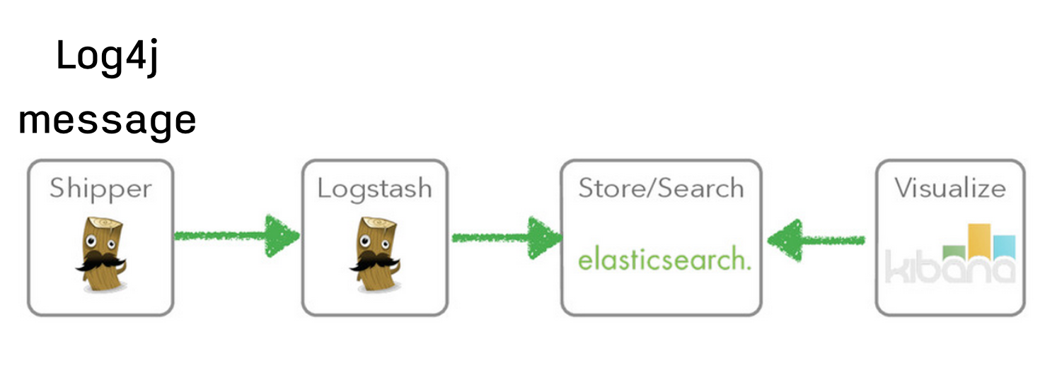 ทำการจัดการ log message ด้วย Logstash และ แสดงผลด้วย Kibana