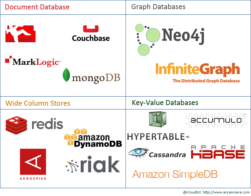 nosql-database-family