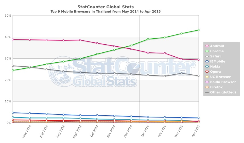 StatCounter-browser-TH-monthly-201405-201504