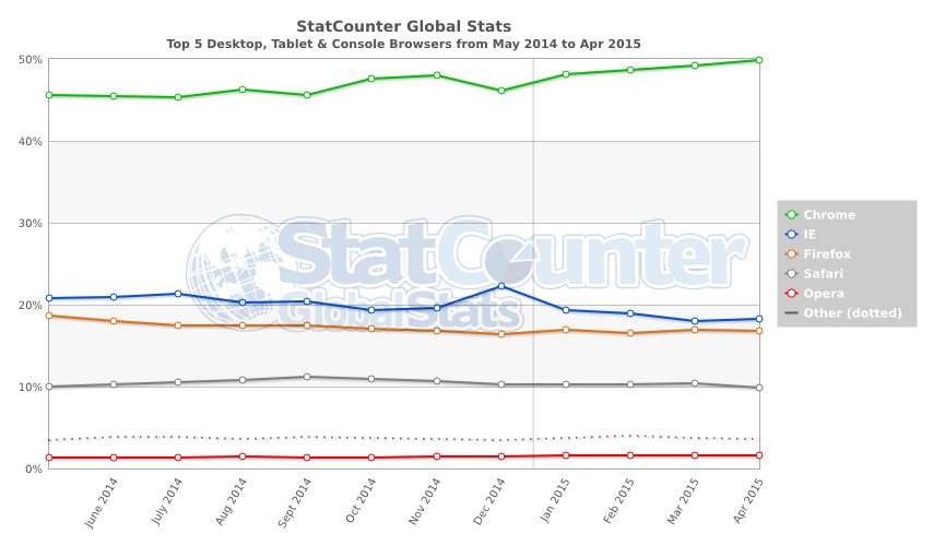 StatCounter-browser-ww-monthly-201405-201504 (1)