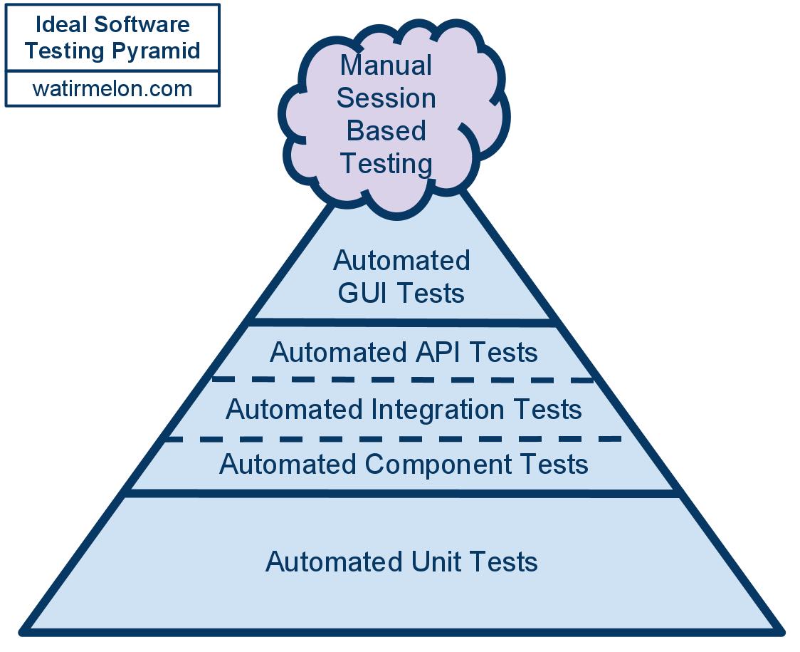 idealautomatedtestingpyramid
