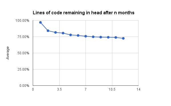code-stat