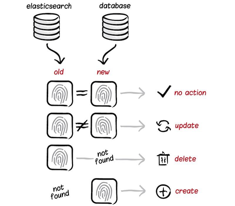 Amazon Elasticsearch Service – Amazon Web Services (AWS)