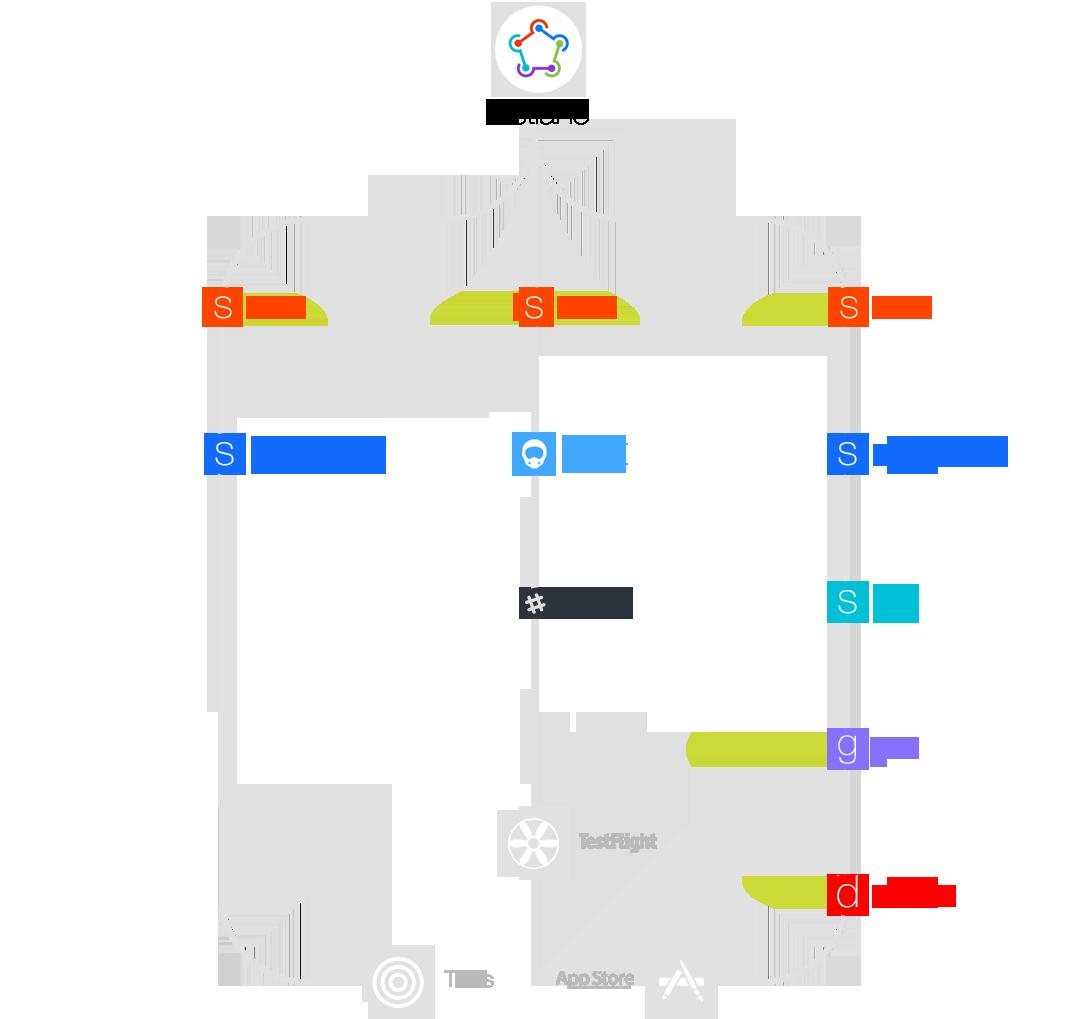 intro-fastlane-tree