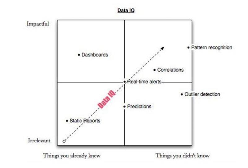 data-iq2