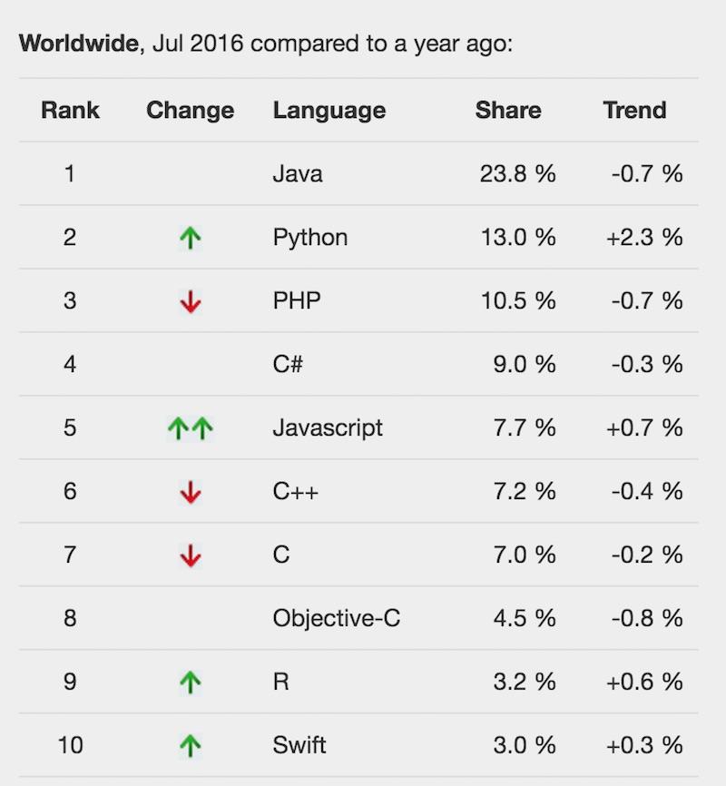 PYPL Index