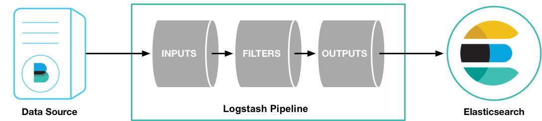 ทำการ import ข้อมูลจาก CSV เข้า Elasticsearch ด้วย Logstash แบบง่าย ๆ
