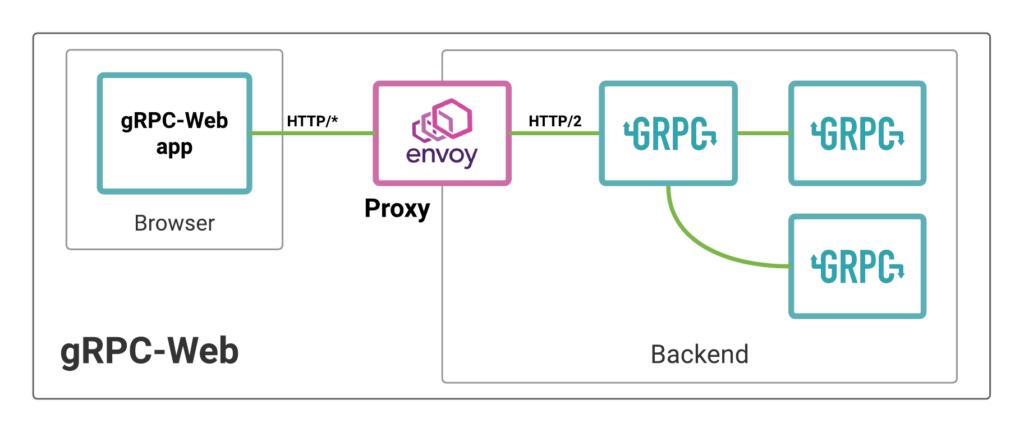 เรียกใช้งาน gRPC service ผ่าน web browser กัน
